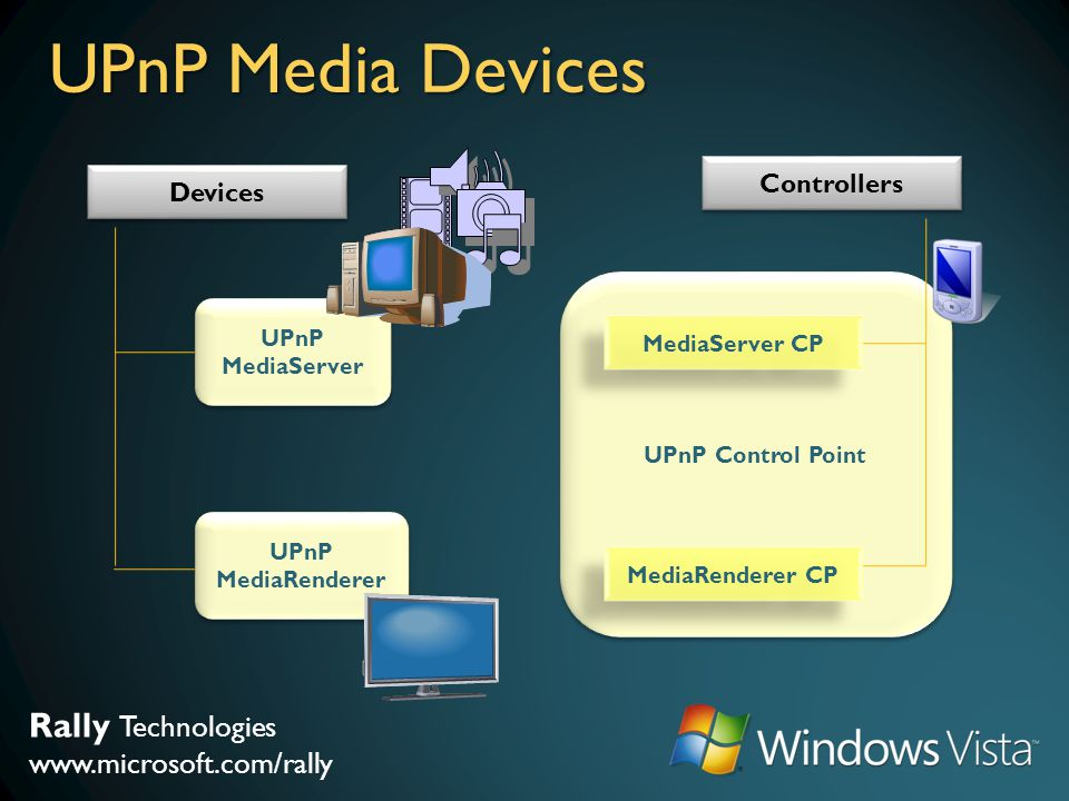Rally Technologies www.microsoft.com/rally UPnP Media Devices UPnP Control Point Devices Controllers MediaServer CP MediaRenderer CP UPnP MediaServer
