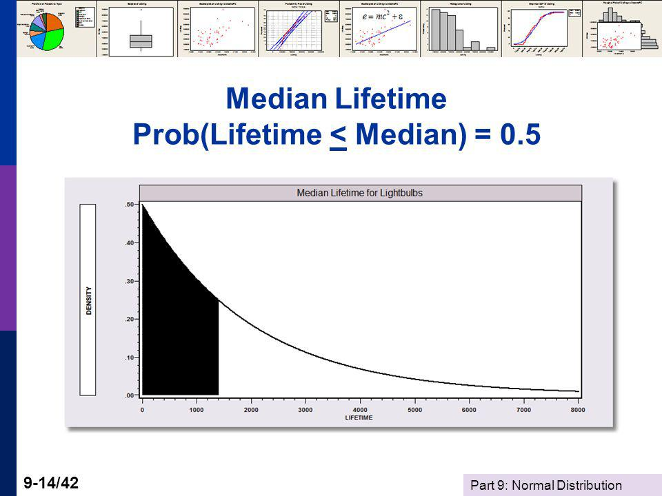 Part 9: Normal Distribution 9-14/42 Median Lifetime Prob(Lifetime < Median) = 0.5