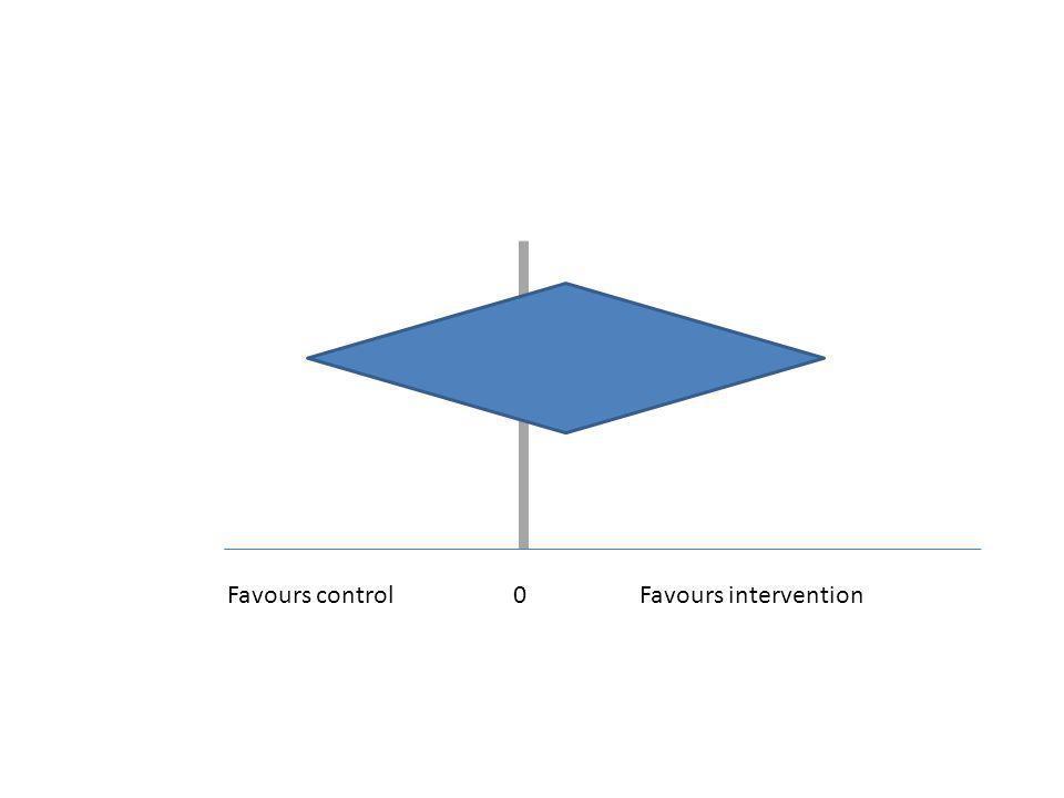 0Favours interventionFavours control