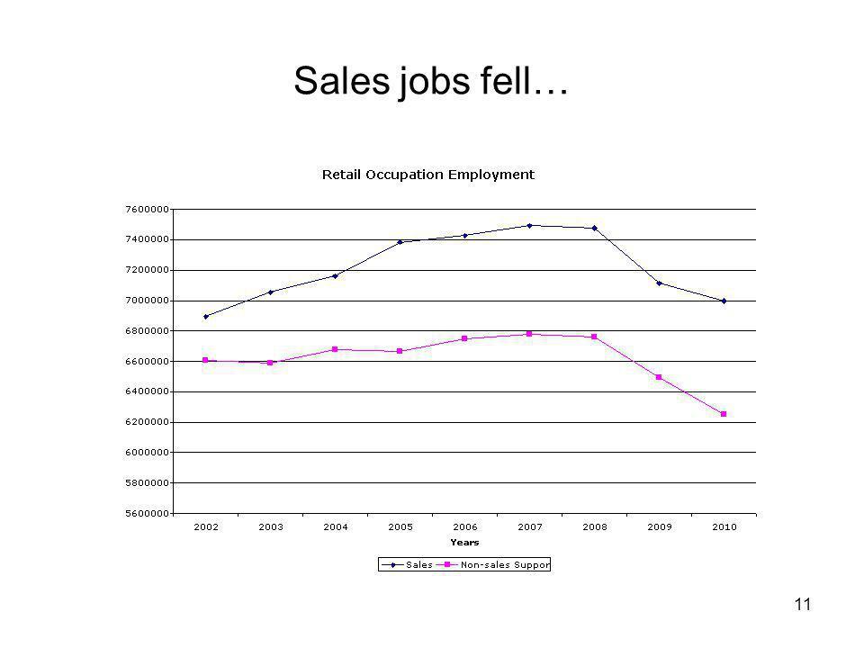 Sales jobs fell… 11