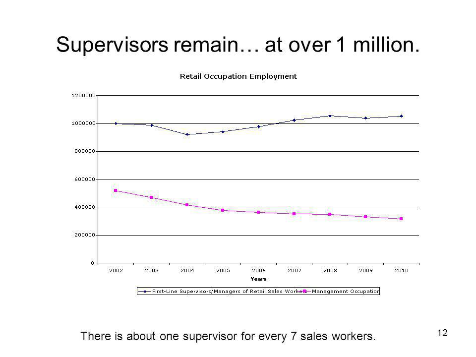 Supervisors remain… at over 1 million. 12 There is about one supervisor for every 7 sales workers.