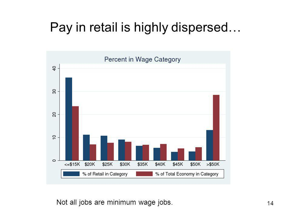 Pay in retail is highly dispersed… 14 Not all jobs are minimum wage jobs.