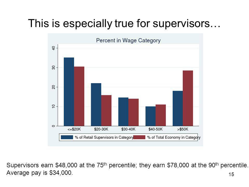 This is especially true for supervisors… 15 Supervisors earn $48,000 at the 75 th percentile; they earn $78,000 at the 90 th percentile.