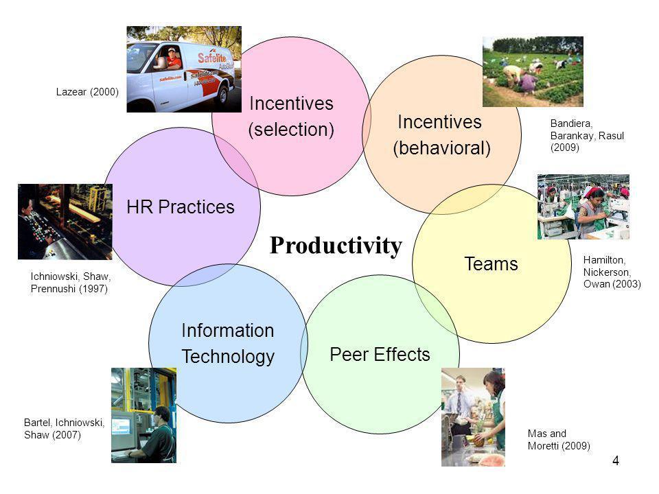 HR Practices Incentives (selection) Productivity Incentives (behavioral) Teams Peer Effects Information Technology Lazear (2000) Ichniowski, Shaw, Prennushi (1997) Bartel, Ichniowski, Shaw (2007) Bandiera, Barankay, Rasul (2009) Hamilton, Nickerson, Owan (2003) Mas and Moretti (2009) 4