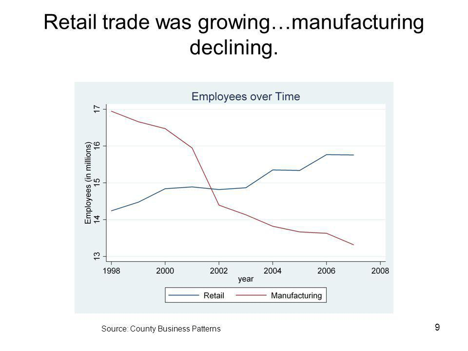 Retail trade was growing…manufacturing declining. Source: County Business Patterns 9