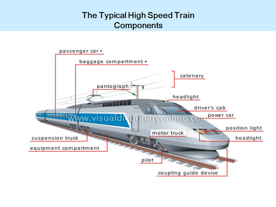 The Typical High Speed Train Components