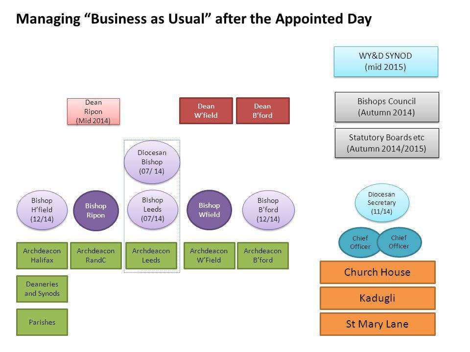 Managing Business as Usual after the Appointed Day WY&D SYNOD (mid 2015) WY&D SYNOD (mid 2015) Bishops Council (Autumn 2014) Bishops Council (Autumn 2
