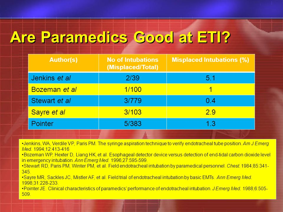 Are Paramedics Good at ETI.