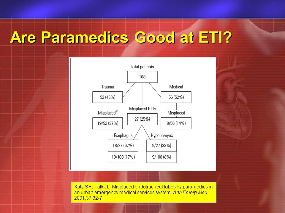 Are Paramedics Good at ETI. Katz SH, Falk JL.