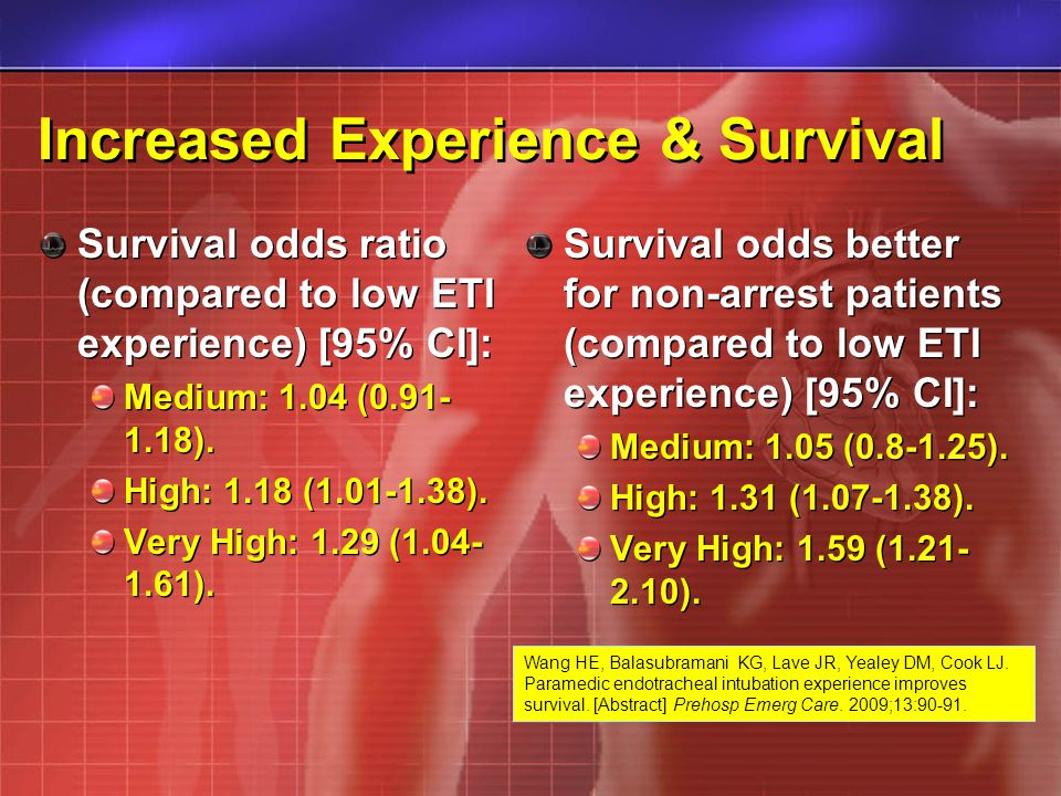 Increased Experience & Survival Survival odds ratio (compared to low ETI experience) [95% CI]: Medium: 1.04 (0.91- 1.18). High: 1.18 (1.01-1.38). Very