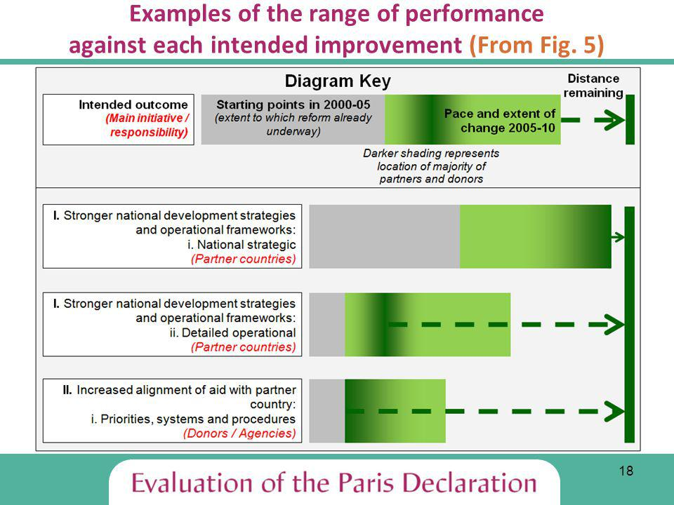 18 Examples of the range of performance against each intended improvement (From Fig. 5)
