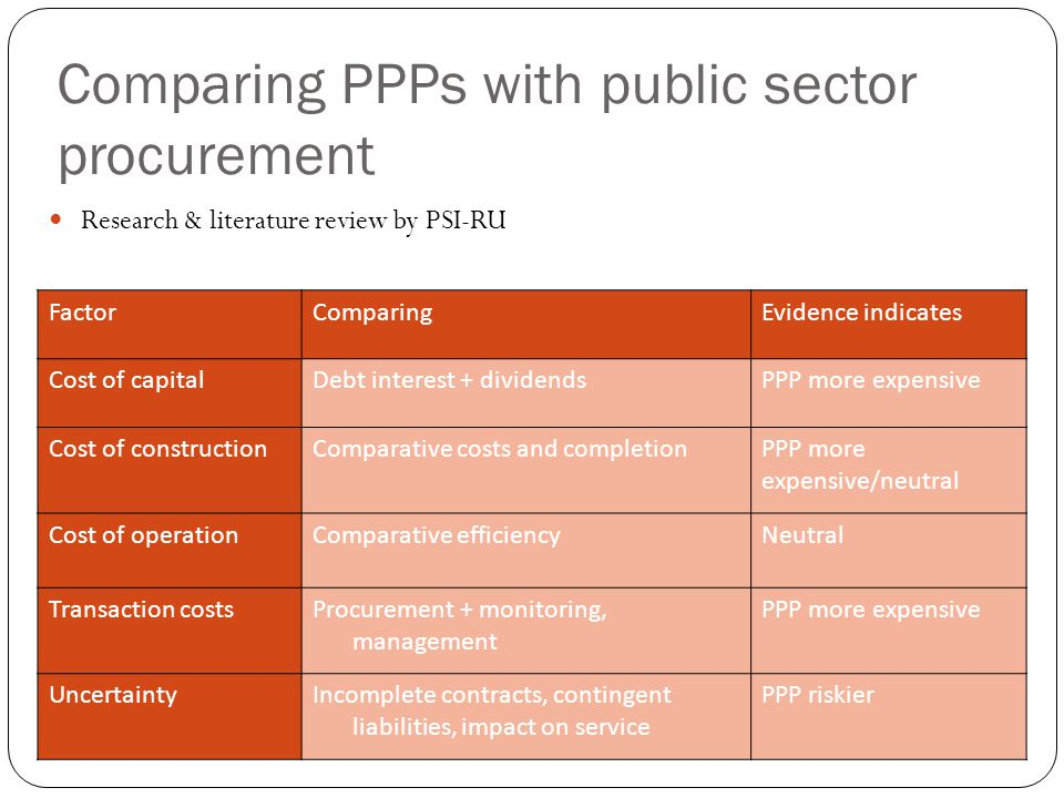 Comparing PPPs with public sector procurement FactorComparingEvidence indicates Cost of capitalDebt interest + dividendsPPP more expensive Cost of con