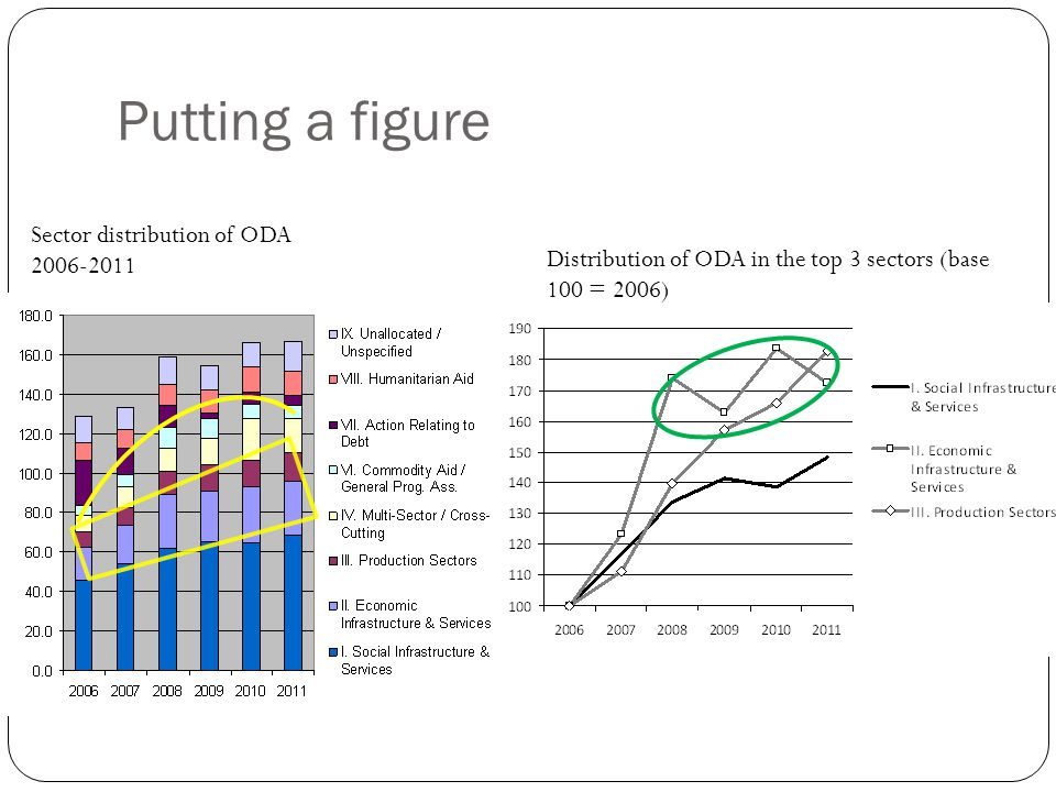Putting a figure Sector distribution of ODA 2006-2011 Distribution of ODA in the top 3 sectors (base 100 = 2006)
