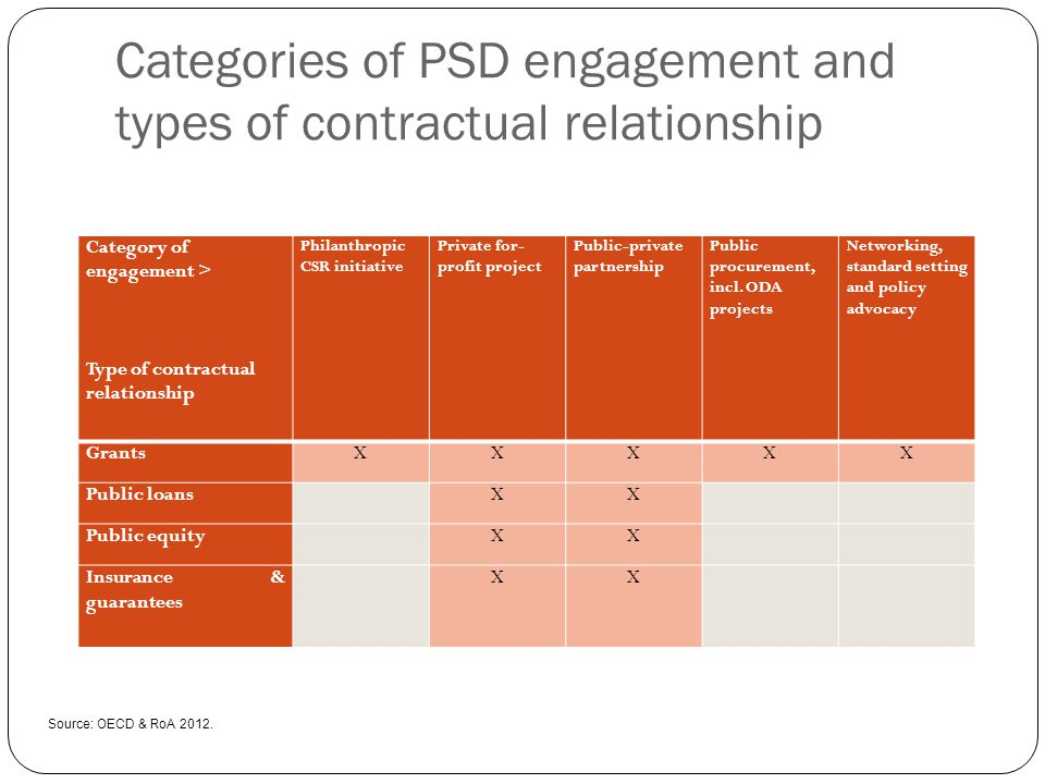 Categories of PSD engagement and types of contractual relationship Category of engagement > Type of contractual relationship Philanthropic CSR initiat