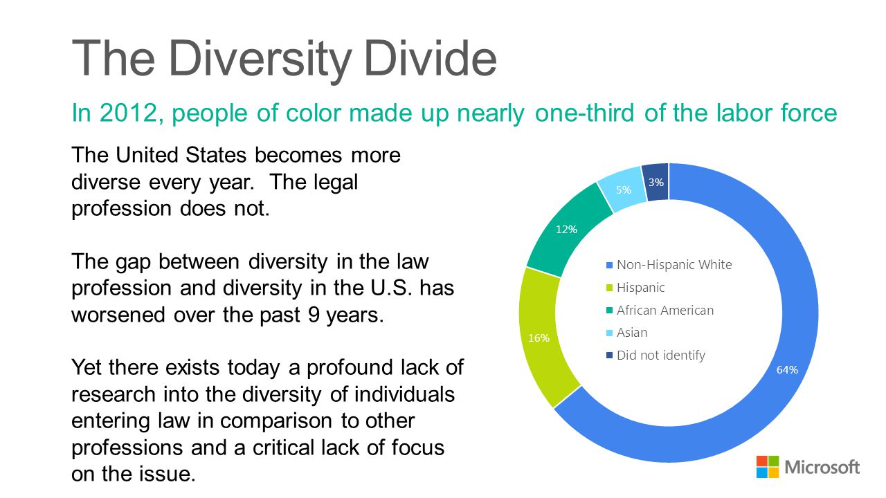 The United States becomes more diverse every year.