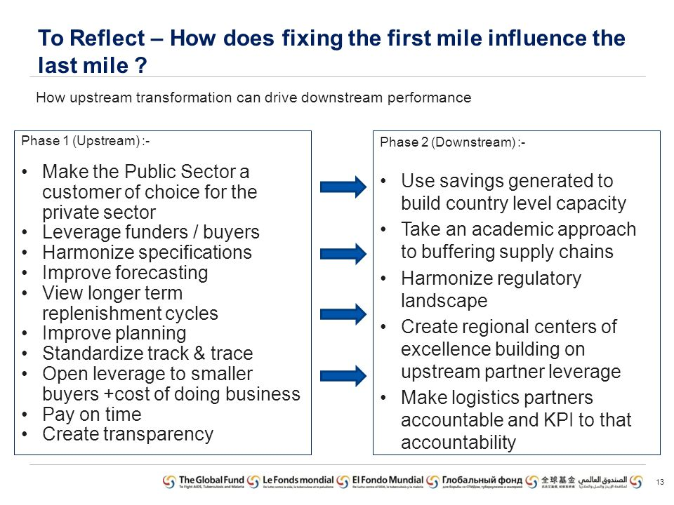To Reflect – How does fixing the first mile influence the last mile .