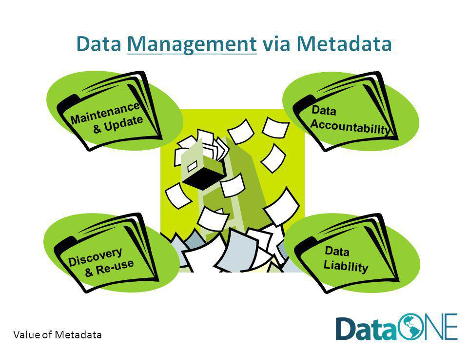 Data Accountability Discovery & Re-use Maintenance & Update Data Liability