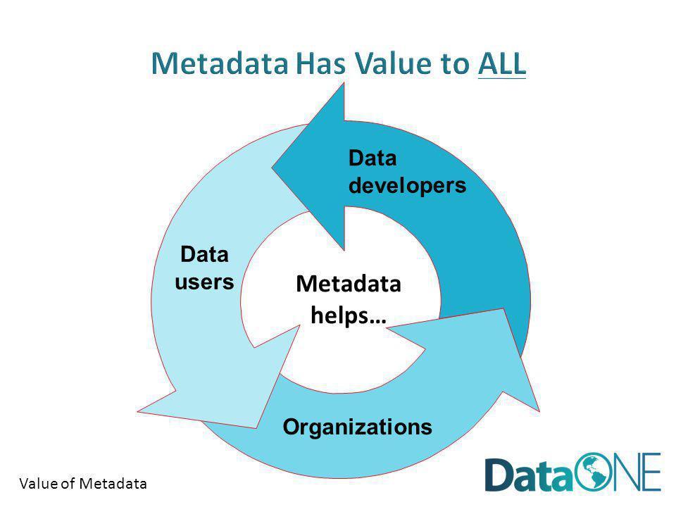 Value of Metadata Data developers Data users Organizations Metadata helps…