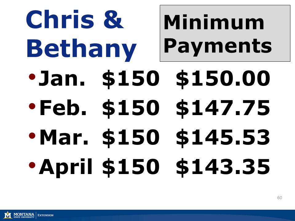 60 Chris & Bethany Jan. $150 $150.00 Feb.$150 $147.75 Mar.$150 $145.53 April$150 $143.35 Minimum Payments