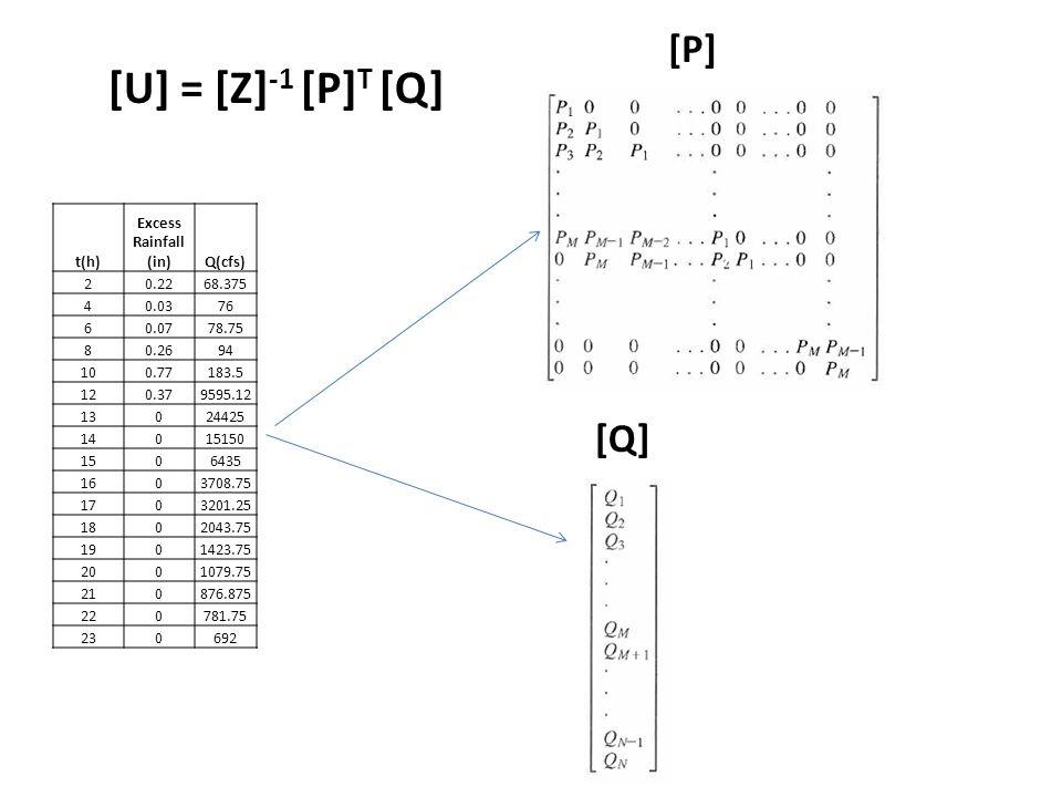 t(h) Excess Rainfall (in)Q(cfs) 20.2268.375 40.0376 60.0778.75 80.2694 100.77183.5 120.379595.12 13024425 14015150 1506435 1603708.75 1703201.25 1802043.75 1901423.75 2001079.75 210876.875 220781.75 230692 [U] = [Z] -1 [P] T [Q] [P] [Q]