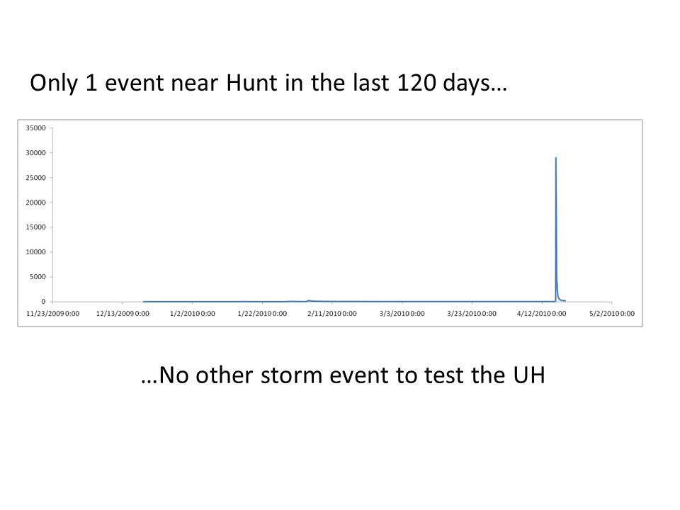…No other storm event to test the UH Only 1 event near Hunt in the last 120 days…