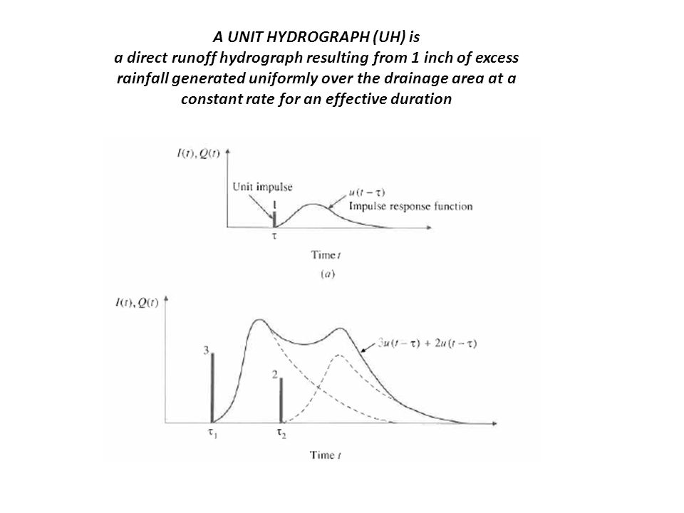 A UNIT HYDROGRAPH (UH) is a direct runoff hydrograph resulting from 1 inch of excess rainfall generated uniformly over the drainage area at a constant rate for an effective duration