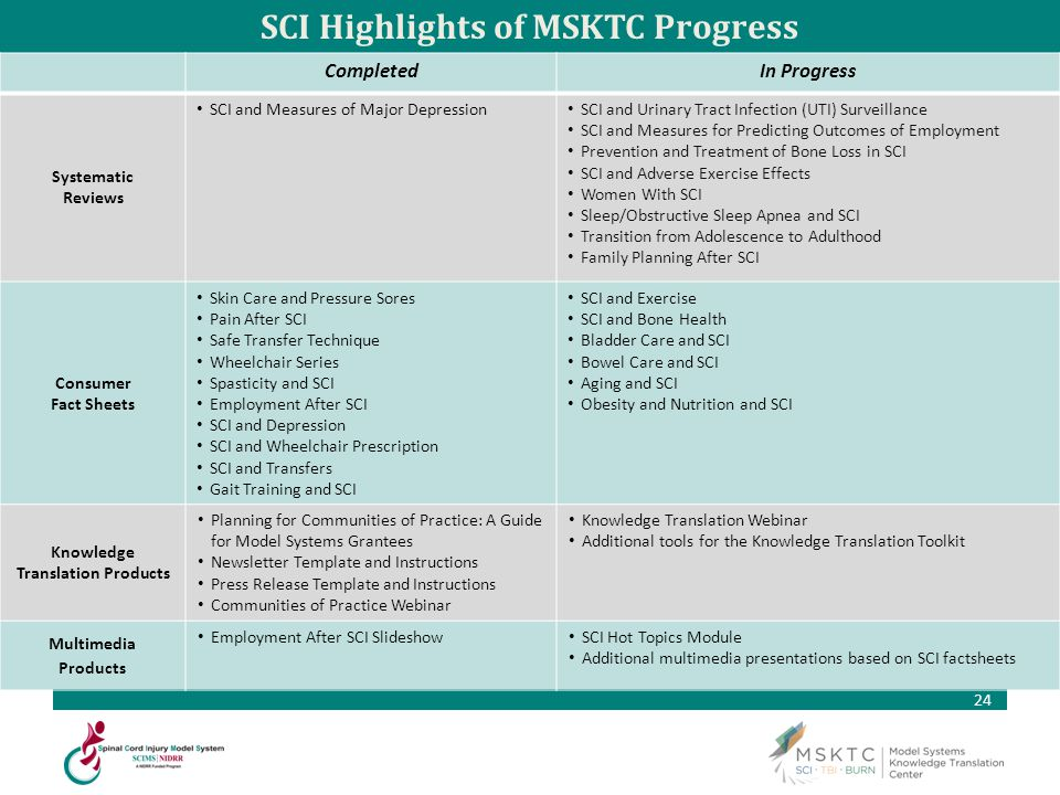 24 SCI Highlights of MSKTC Progress CompletedIn Progress Systematic Reviews SCI and Measures of Major Depression SCI and Urinary Tract Infection (UTI)