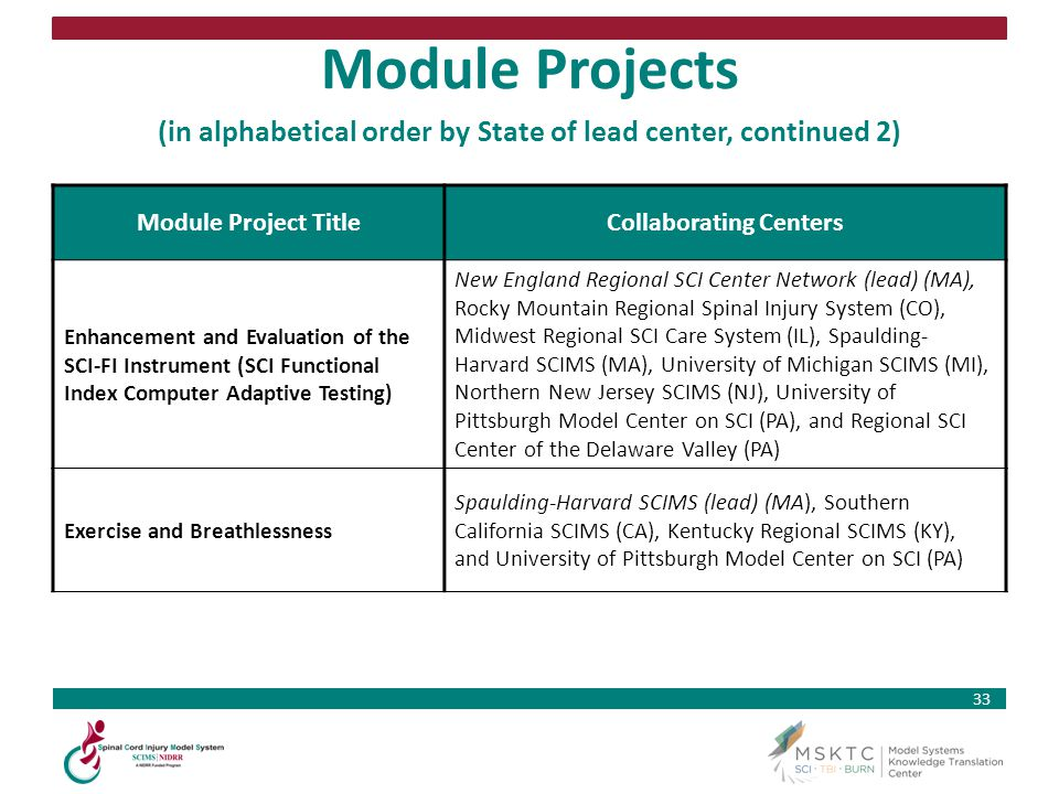 33 Module Projects (in alphabetical order by State of lead center, continued 2) Module Project TitleCollaborating Centers Enhancement and Evaluation o