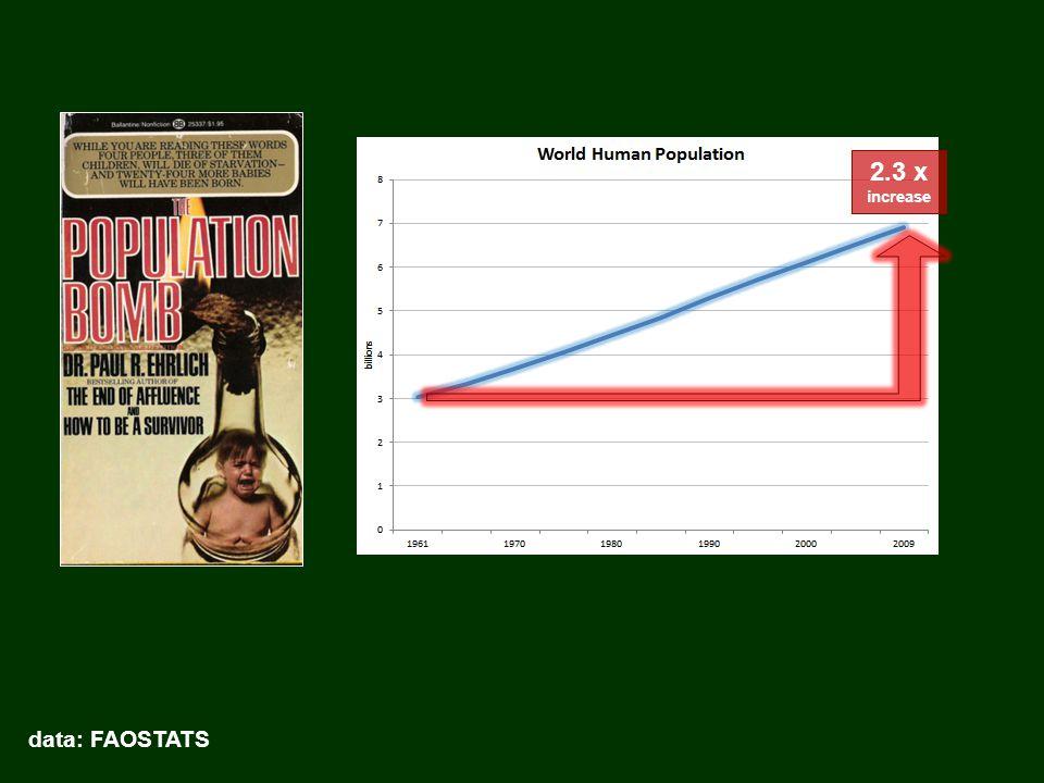 2.3 x increase data: FAOSTATS