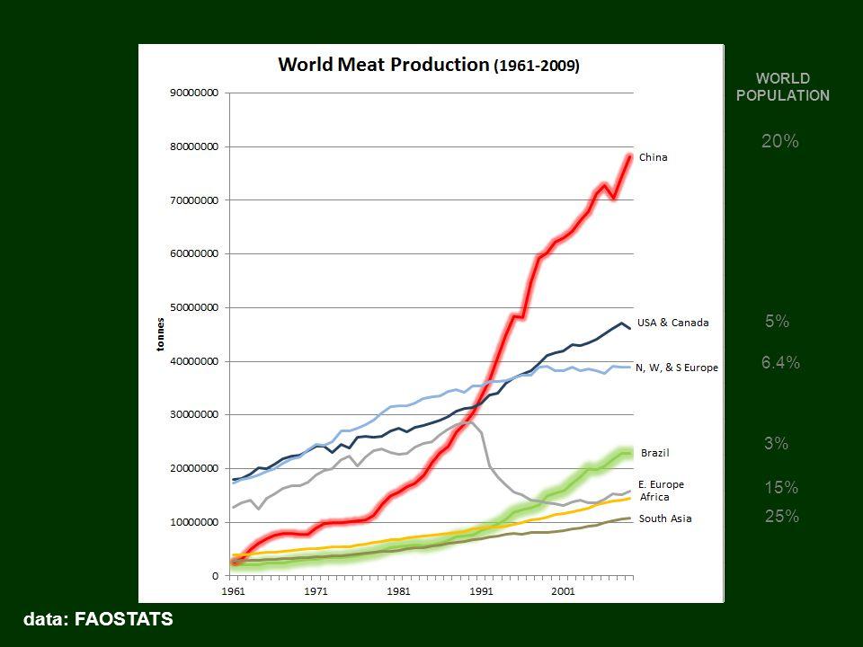 WORLD POPULATION 20% 5% 25% 15% 3% 6.4% data: FAOSTATS
