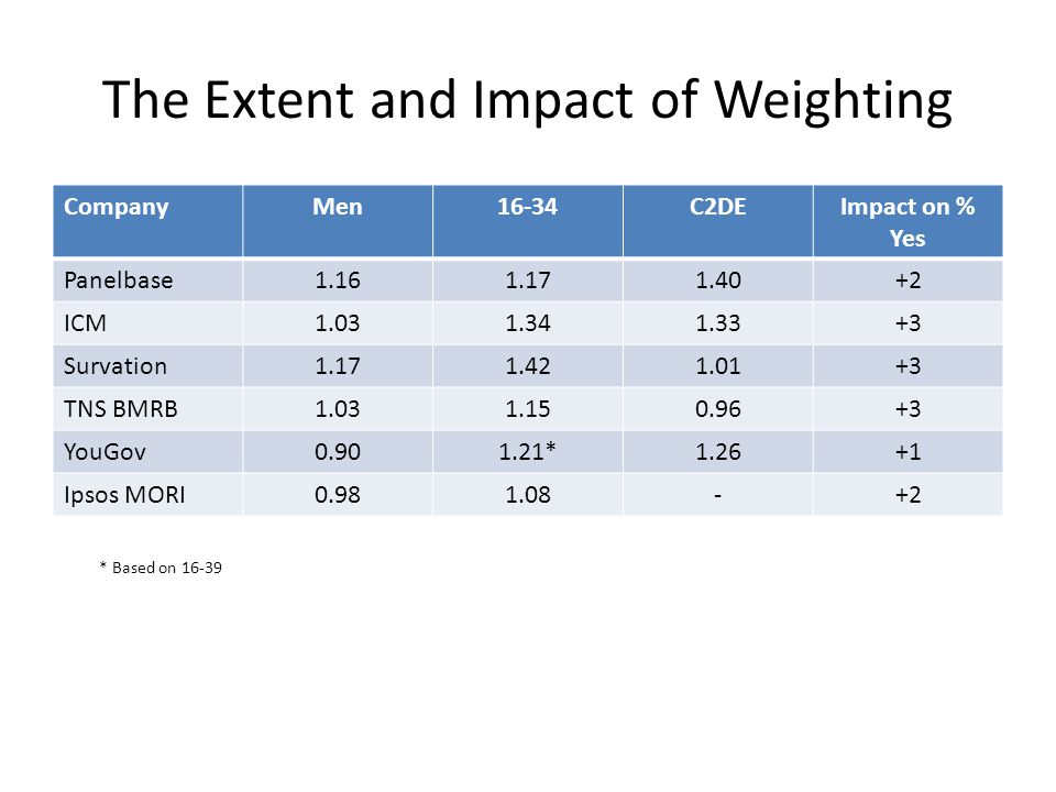 The Extent and Impact of Weighting CompanyMen16-34C2DEImpact on % Yes Panelbase1.161.171.40+2 ICM1.031.341.33+3 Survation1.171.421.01+3 TNS BMRB1.031.