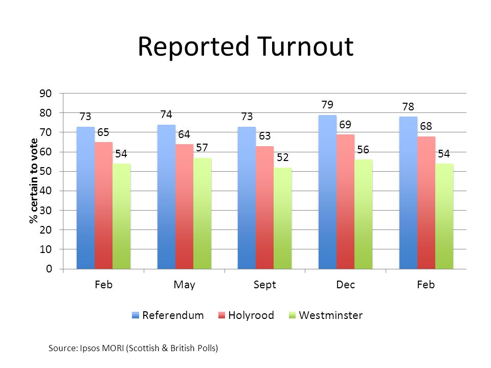 Reported Turnout Source: Ipsos MORI (Scottish & British Polls)