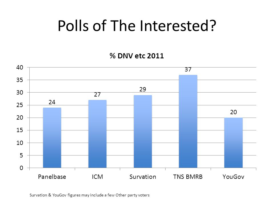 Polls of The Interested? Survation & YouGov figures may include a few Other party voters