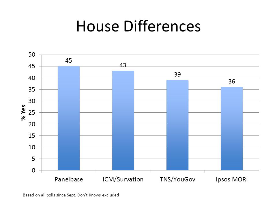 House Differences Based on all polls since Sept. Dont Knows excluded