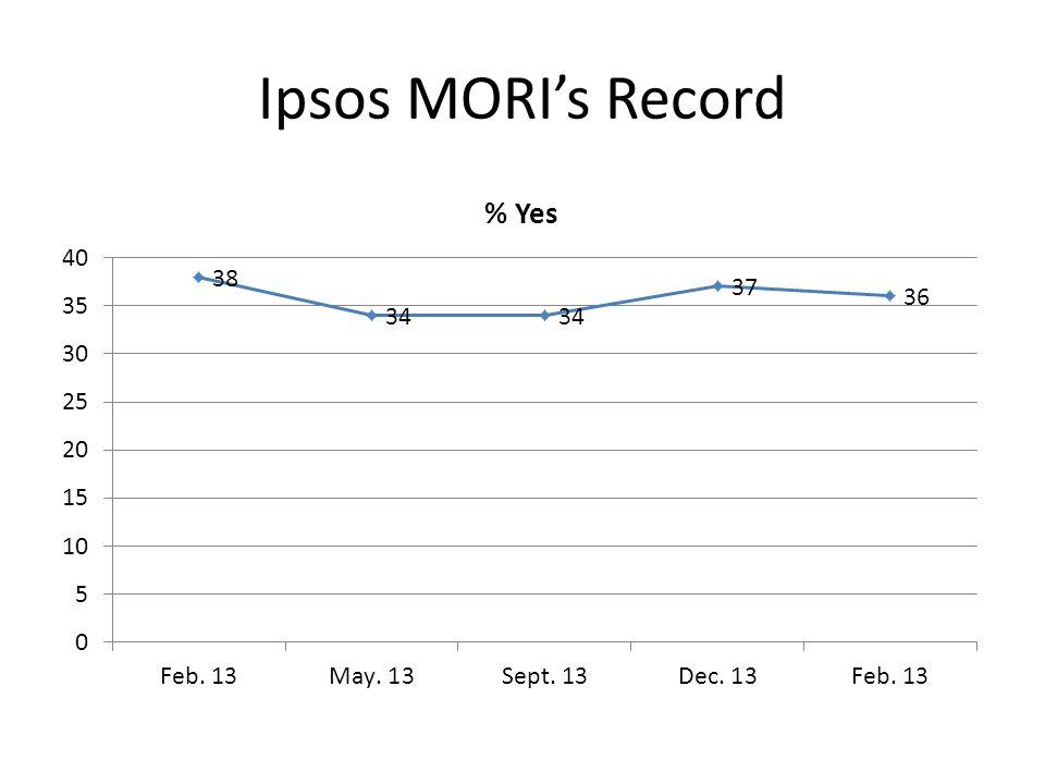 Ipsos MORIs Record