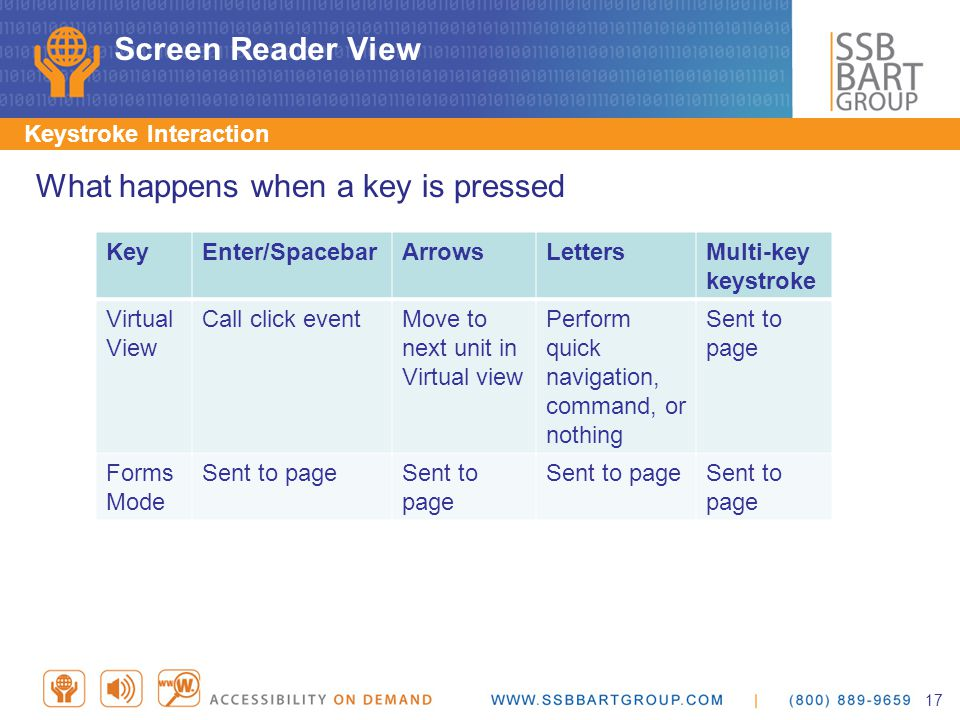 Screen Reader View Keystroke Interaction What happens when a key is pressed KeyEnter/SpacebarArrowsLettersMulti-key keystroke Virtual View Call click