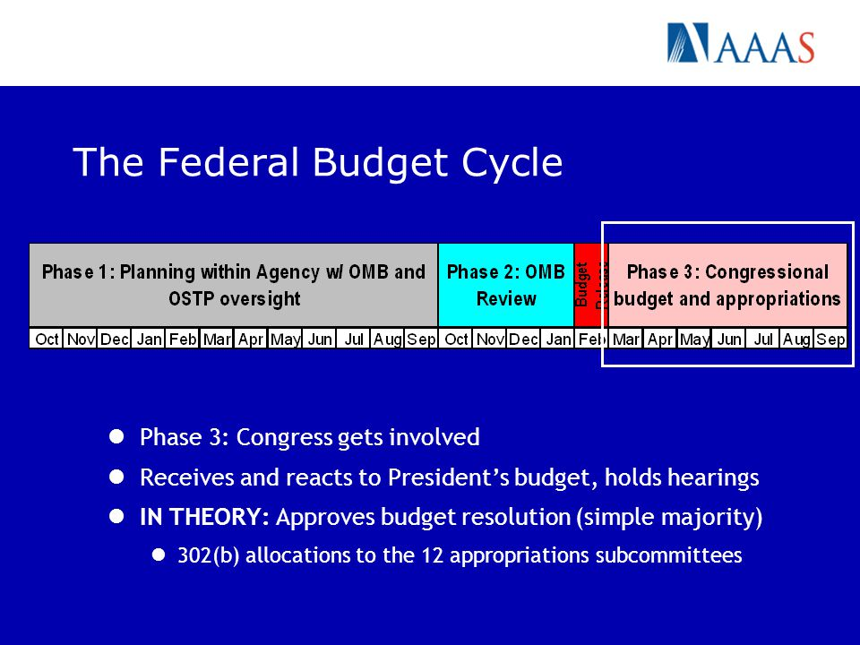 The Federal Budget Cycle Phase 3: Congress gets involved Receives and reacts to Presidents budget, holds hearings IN THEORY: Approves budget resolutio