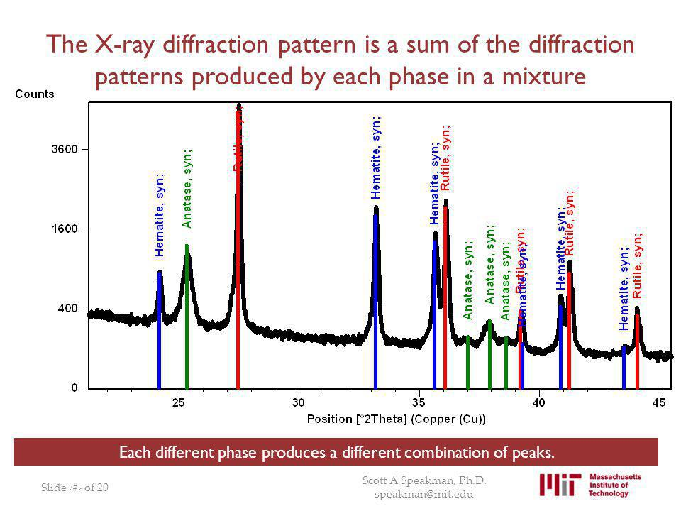 The X-ray diffraction pattern is a sum of the diffraction patterns produced by each phase in a mixture Slide # of 20 Scott A Speakman, Ph.D. speakman@