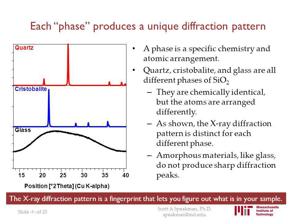 Each phase produces a unique diffraction pattern A phase is a specific chemistry and atomic arrangement. Quartz, cristobalite, and glass are all diffe
