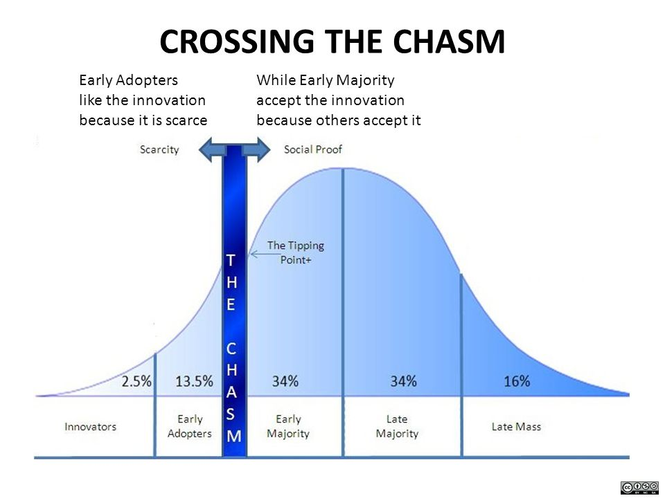 CROSSING THE CHASM Early Adopters like the innovation because it is scarce While Early Majority accept the innovation because others accept it