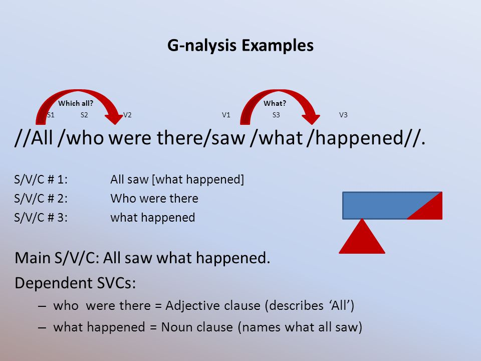 G-nalysis Examples Which all? What? S1 S2 V2 V1 S3 V3 //All /who were there/saw /what /happened//. S/V/C # 1: All saw [what happened] S/V/C # 2: Who w