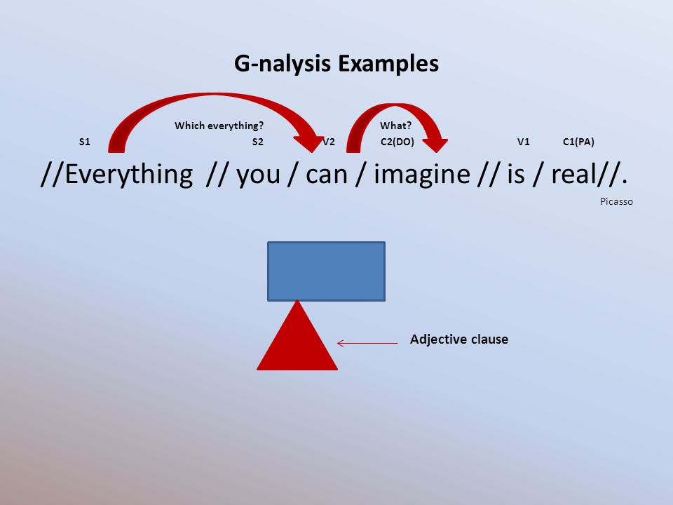 G-nalysis Examples Which everything? What? S1 S2 V2 C2(DO) V1 C1(PA) //Everything // you / can / imagine // is / real//. Picasso Adjective clause