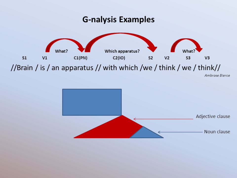 G-nalysis Examples What? Which apparatus? What? S1 V1 C1(PN) C2(IO) S2 V2 S3 V3 //Brain / is / an apparatus // with which /we / think / we / think// A