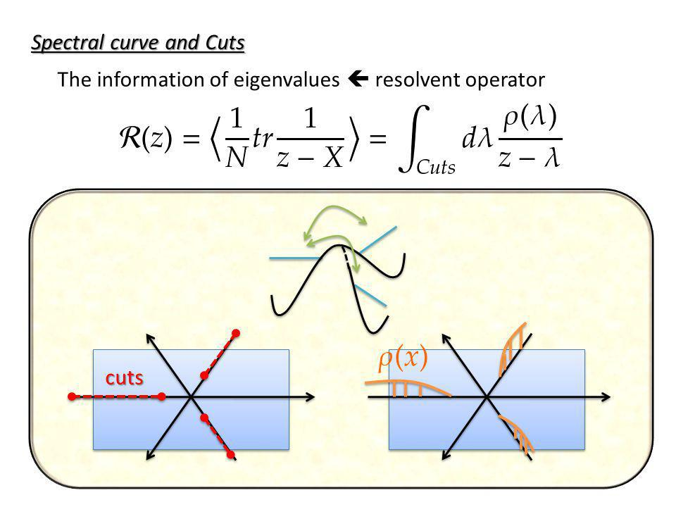 Spectral curve and Cuts The information of eigenvalues resolvent operator cuts