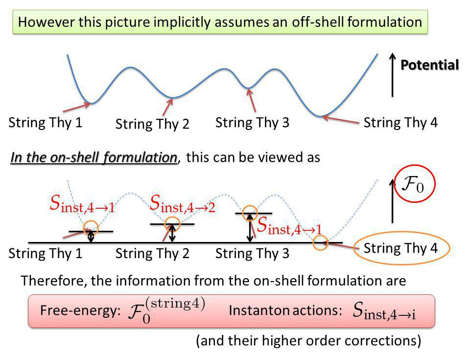 In the on-shell formulation In the on-shell formulation, this can be viewed as However this picture implicitly assumes an off-shell formulation String Thy 4String Thy 3 String Thy 2 String Thy 1Potential String Thy 4 String Thy 3String Thy 2String Thy 1 Therefore, the information from the on-shell formulation are Free-energy:Instanton actions: (and their higher order corrections)