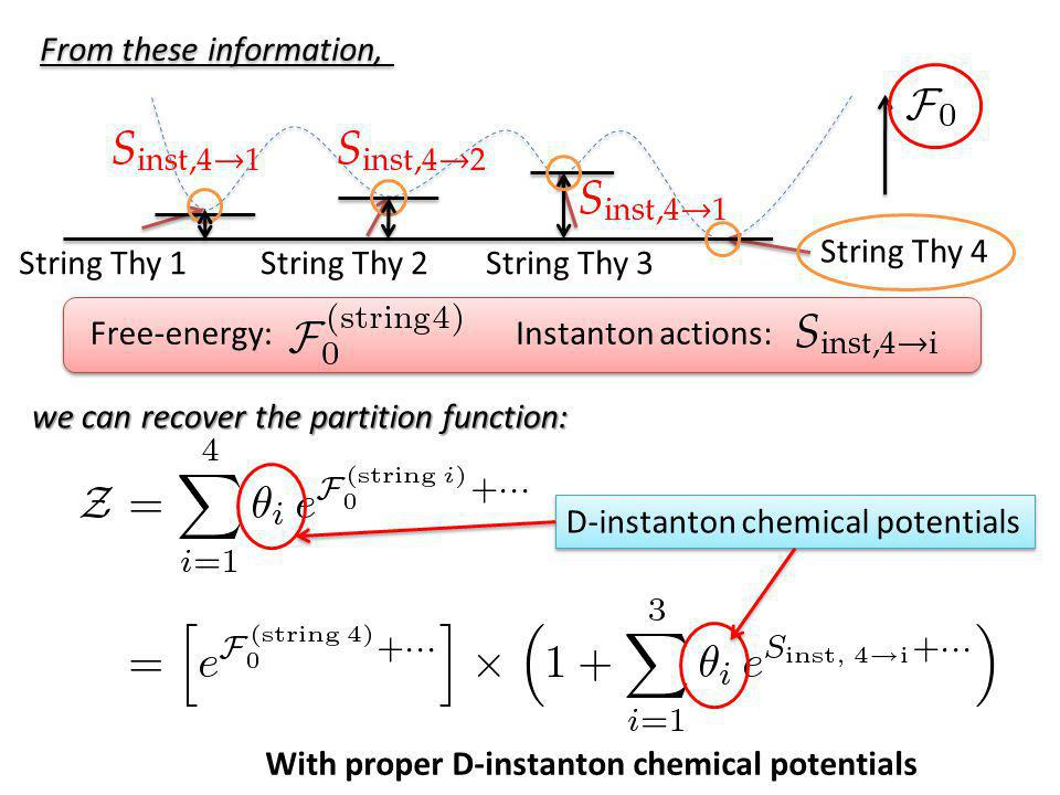 From these information, D-instanton chemical potentials With proper D-instanton chemical potentials we can recover the partition function: String Thy 4 String Thy 3String Thy 2String Thy 1 Free-energy:Instanton actions: