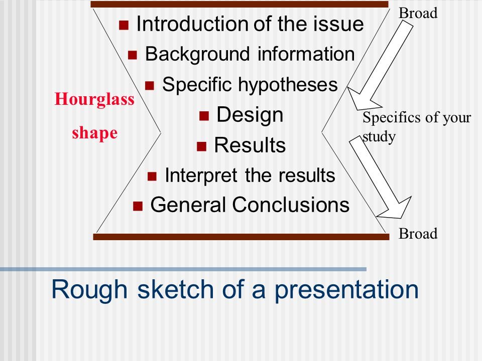 Rough sketch of a presentation Introduction of the issue Background information Specific hypotheses Design Results Interpret the results General Concl