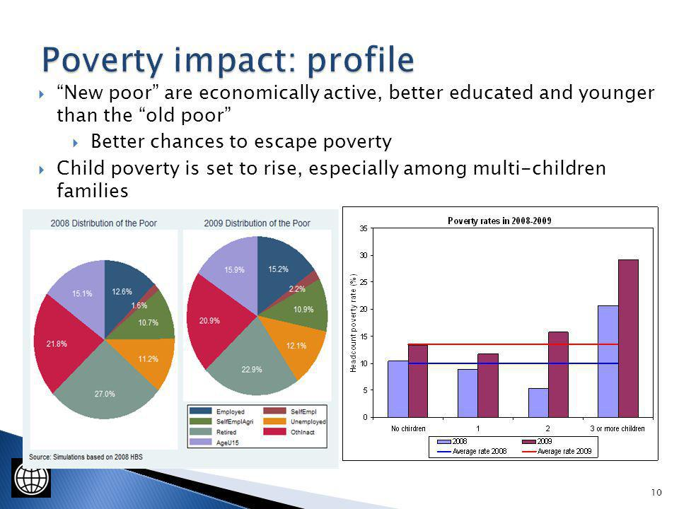 10 New poor are economically active, better educated and younger than the old poor Better chances to escape poverty Child poverty is set to rise, especially among multi-children families