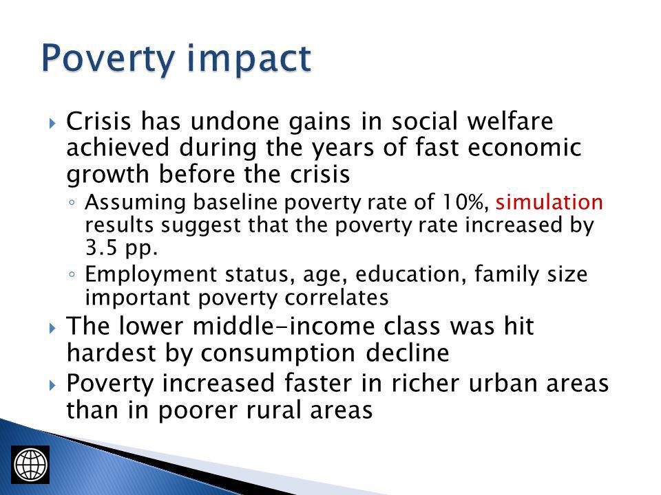 Crisis has undone gains in social welfare achieved during the years of fast economic growth before the crisis Assuming baseline poverty rate of 10%, simulation results suggest that the poverty rate increased by 3.5 pp.