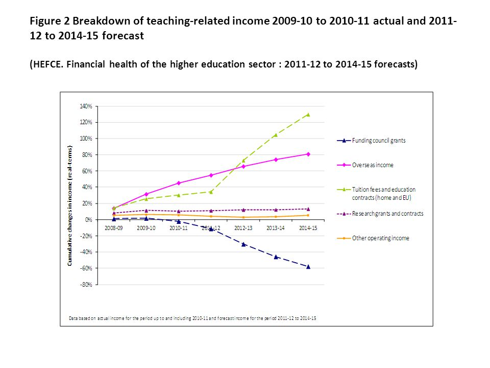 Figure 2 Breakdown of teaching-related income 2009-10 to 2010-11 actual and 2011- 12 to 2014-15 forecast (HEFCE. Financial health of the higher educat